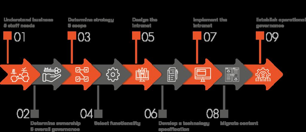 SharePoint Strategy